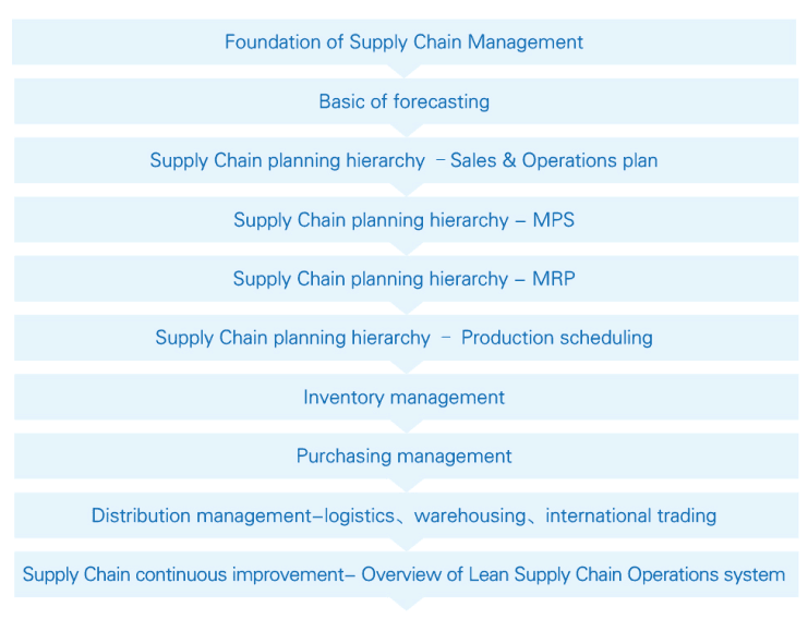 Allied Supply Chiain Management Soluction Inc-Training Courses